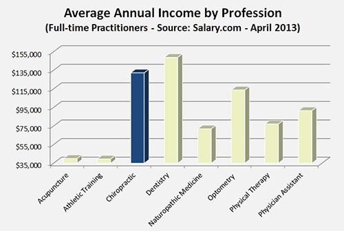 Average Income for Doctors of Chiropractic