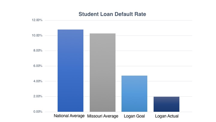 Studen Loan Default Rate graph
