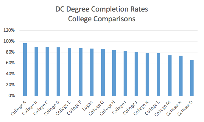 DC Degree Completion Rates graph.