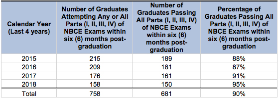 NBCE Licensing Exam Completion Rates 2015-2018 graph.